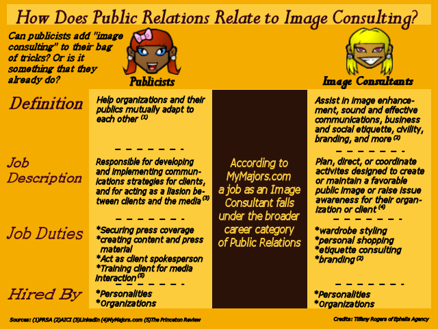 Public Relations Image Consulting