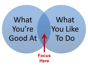 Where to focus Venn diagram