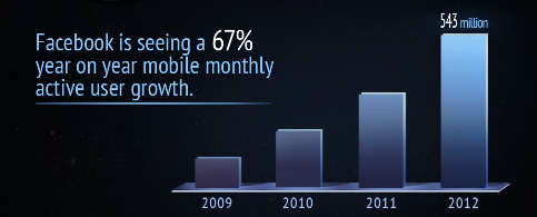 FB mobile growth