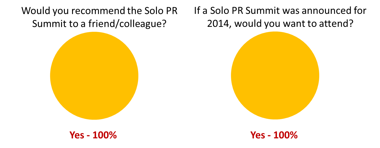 2013 Survey Pie Charts