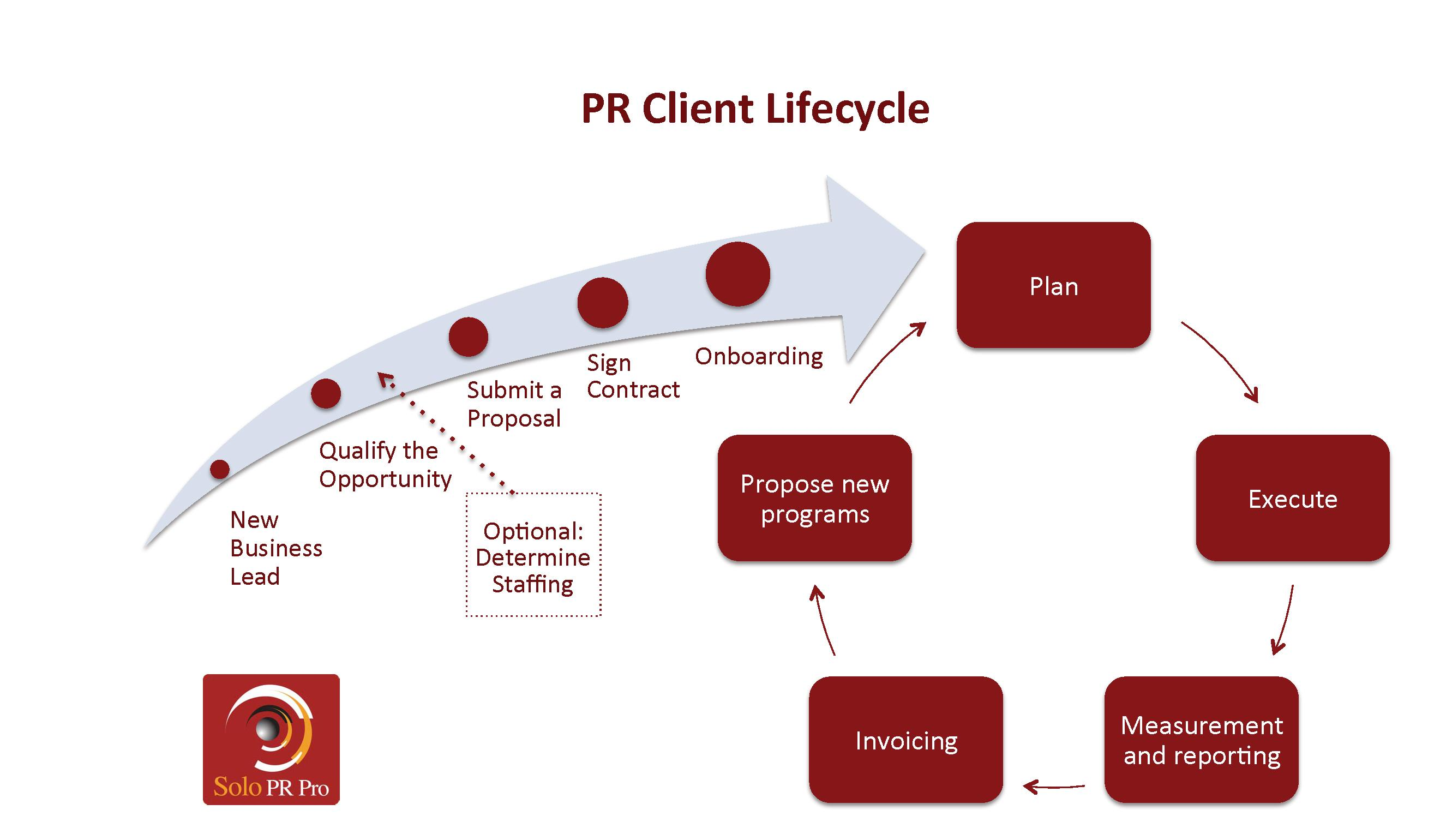 How To Master The Client Lifecycle Solo Pr Pro